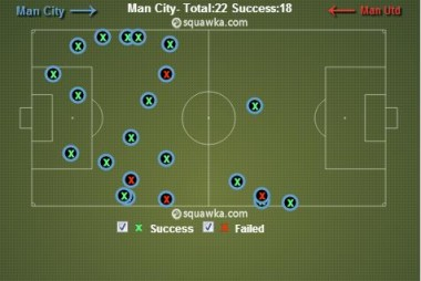 tackles City