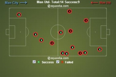 tackles United